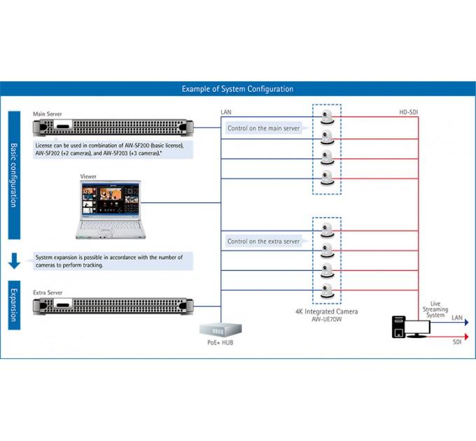 Программное обеспечение для авто-трекинга перемещений Panasonic AW-SF100