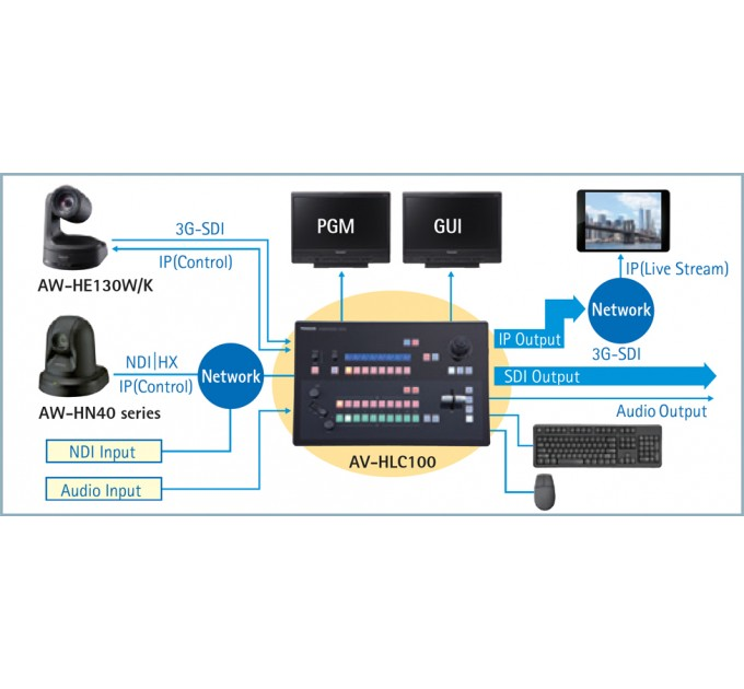 Видеомикшер Panasonic AV-HLC100E